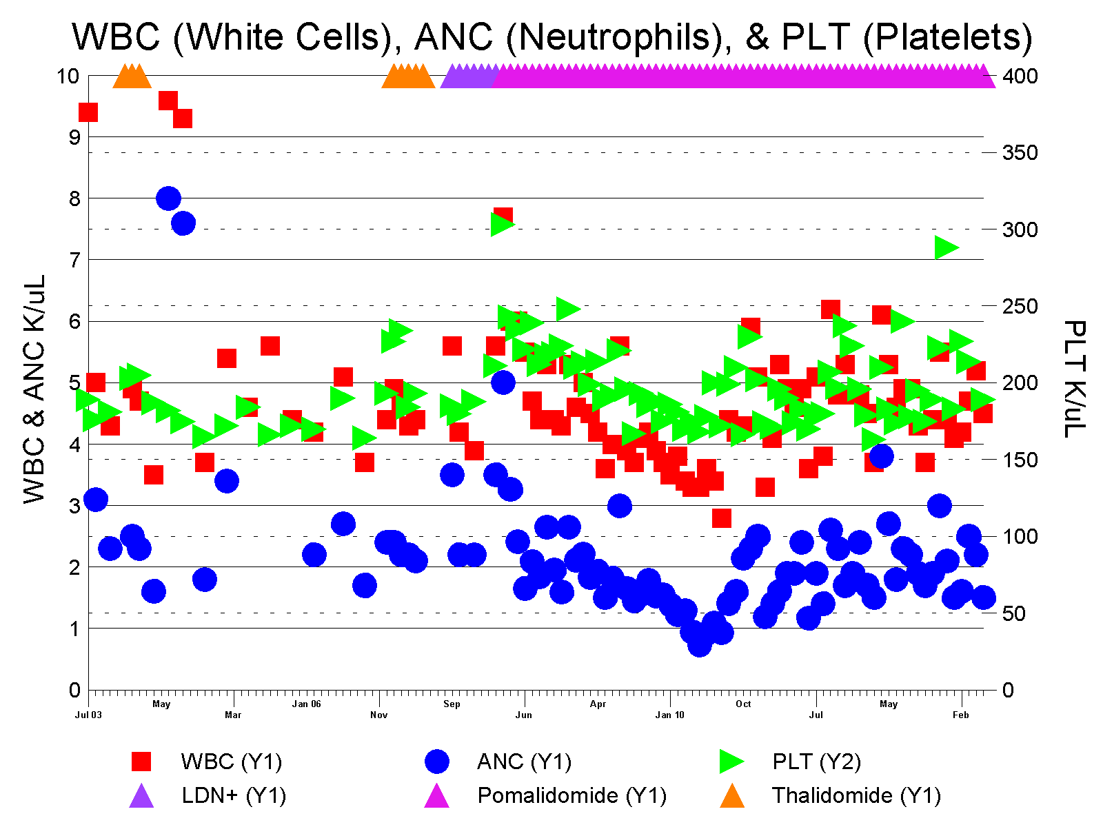 wbc count chart: Charts of don s test results